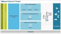 VMware Puls IoT Center - Struktur der Lösung