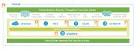 VMware vSphere, vSAN, NSX und Airwatch als Sicherheitsebene im Datacenter