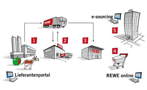 REWE Systems Unternehmensübersicht